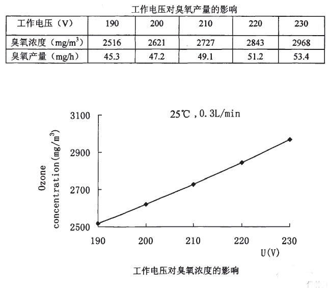 工作电压对臭氧产量的影响1.png