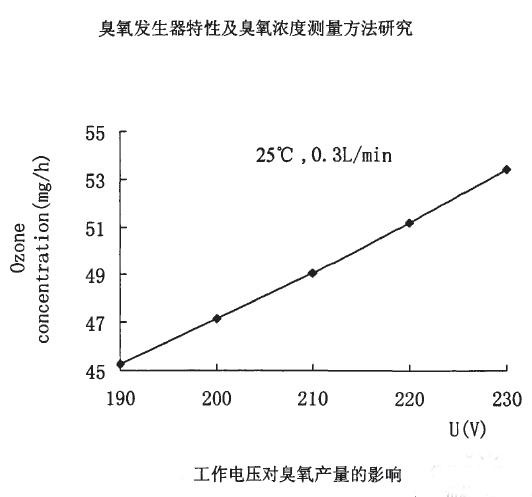 工作电压对臭氧产量的影响2.png
